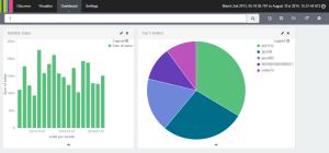 A simple Kibana dashboard with sample sales data